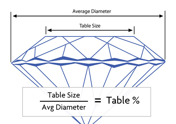Diamond Table Percentage